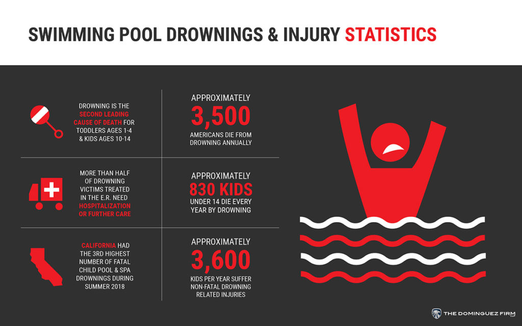 Swimming pool drowning & injury statistics