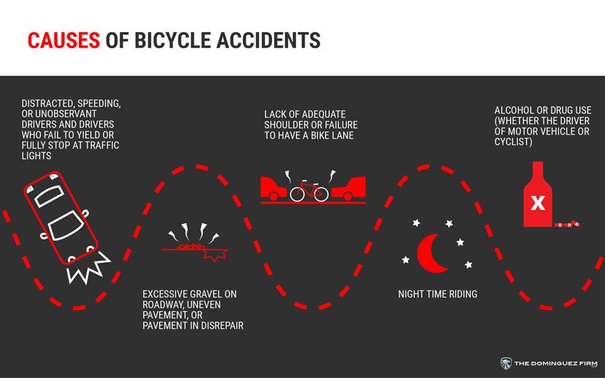 Causas de Accidentes de Bicicleta