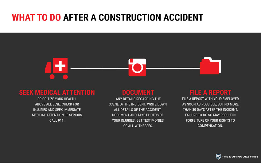 Construcción de infografías después de un accidente