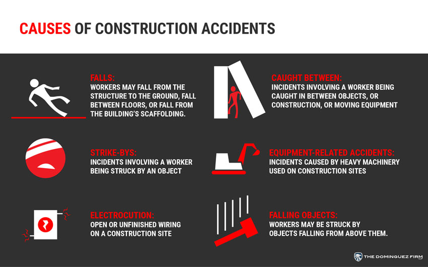 Infografía, Causas de Accidentes de la Construcción