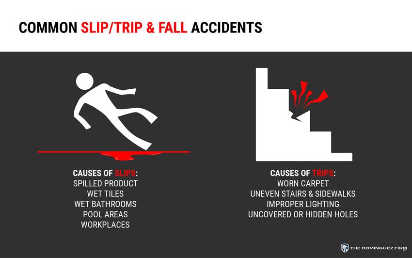 Infografía sobre Resbalones y Caídas