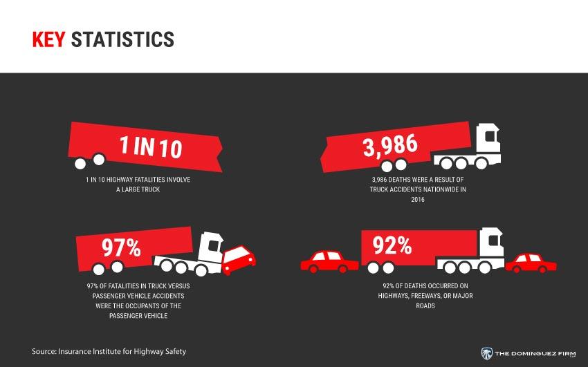 Truck Statistics