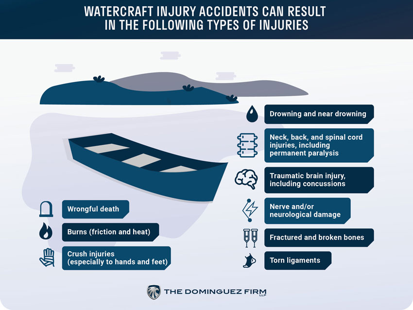 Watercraft Injury Lawyer Info