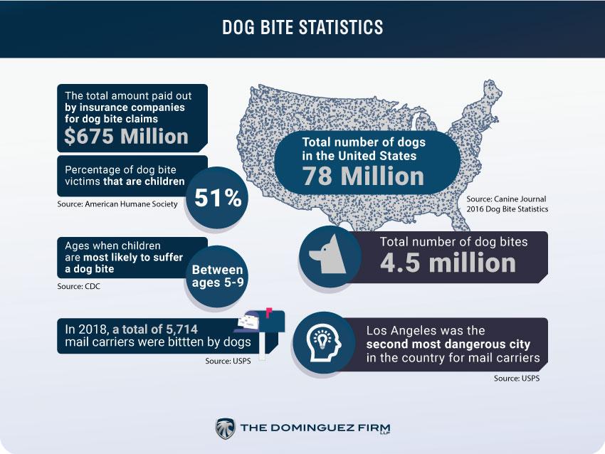 Dog Bite Stats
