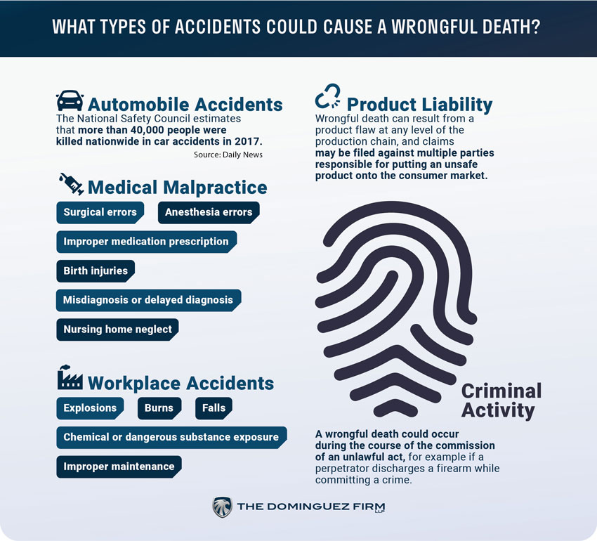 Wrongful Death Attorneys