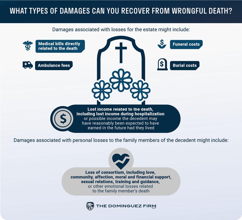 Wrongful Death Injury Lawyers