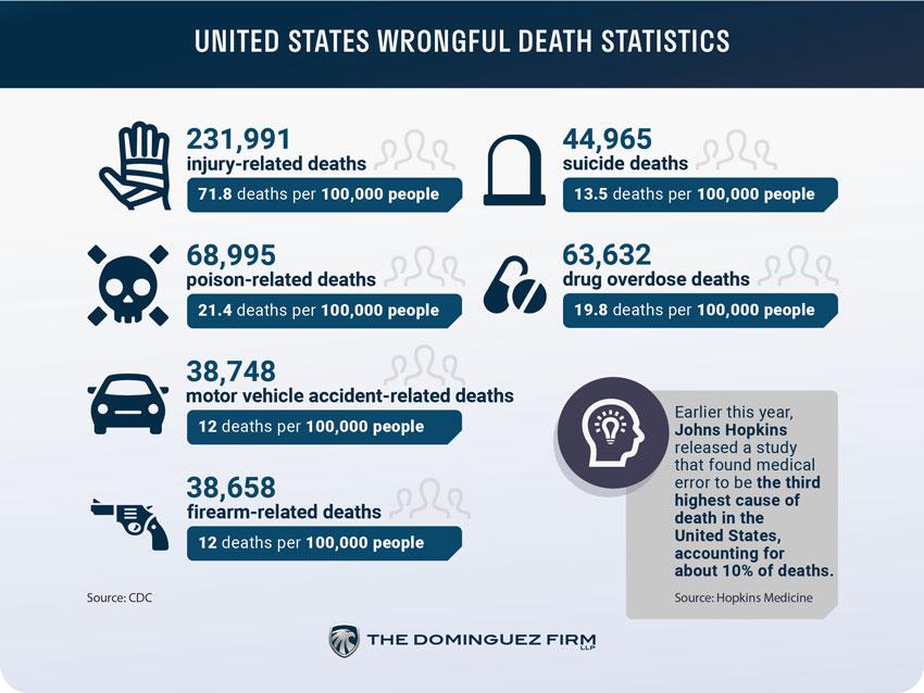 Wrongful Death Statistics