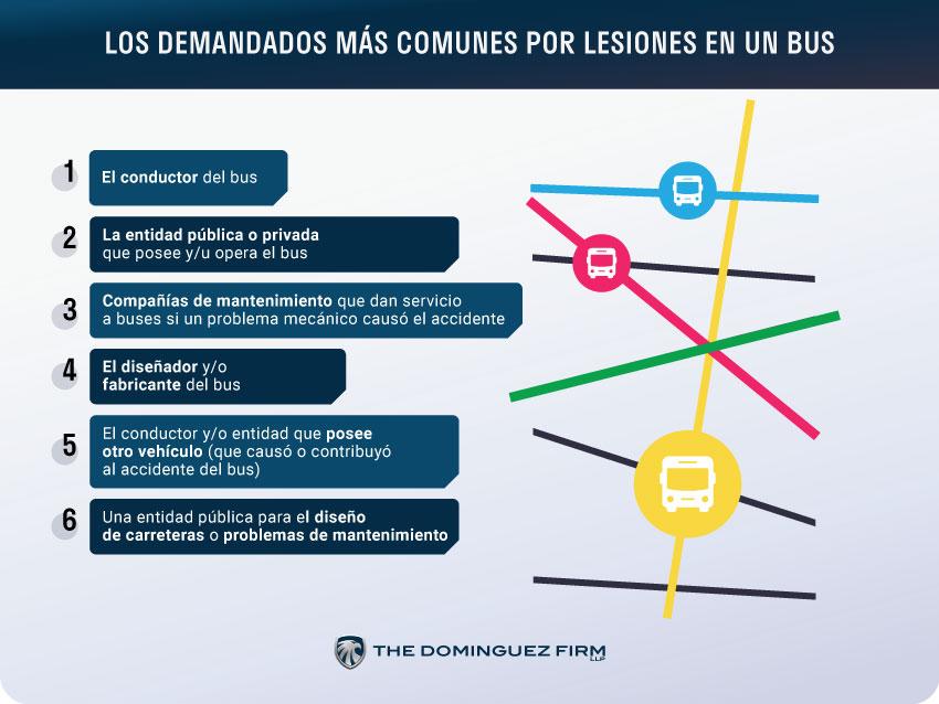 Los Demandados Más Comunes Por Lesiones En Un Bus