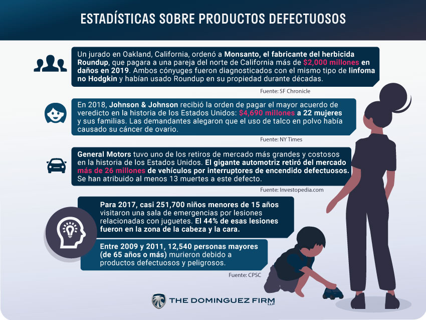 Estadisticas Sobre Productos_Defectuosos