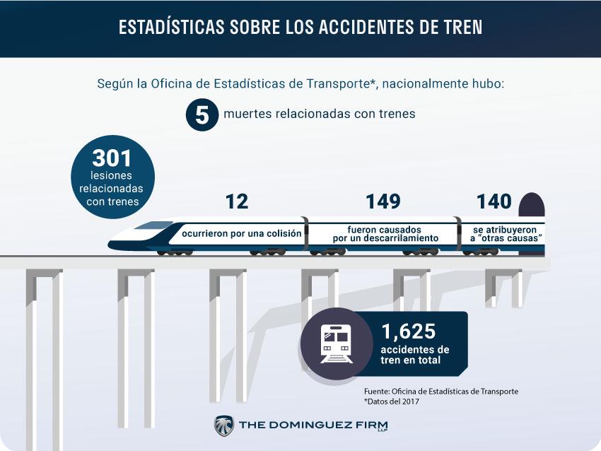 Estadisticas de Accidentes de Tren