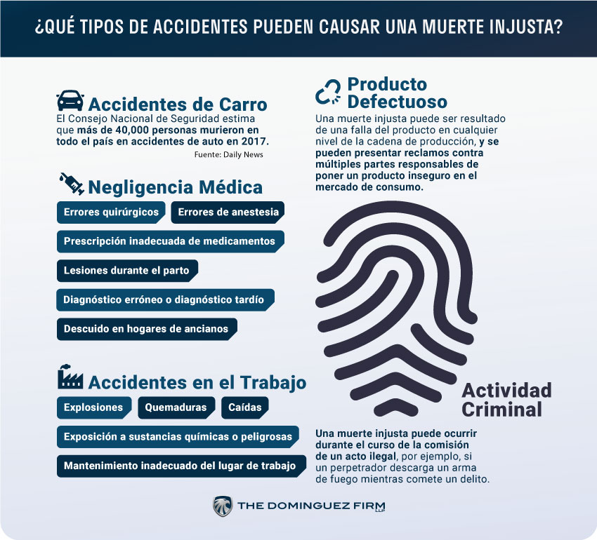 Que Tipos de Accidentes Causan una Muerte Injusta