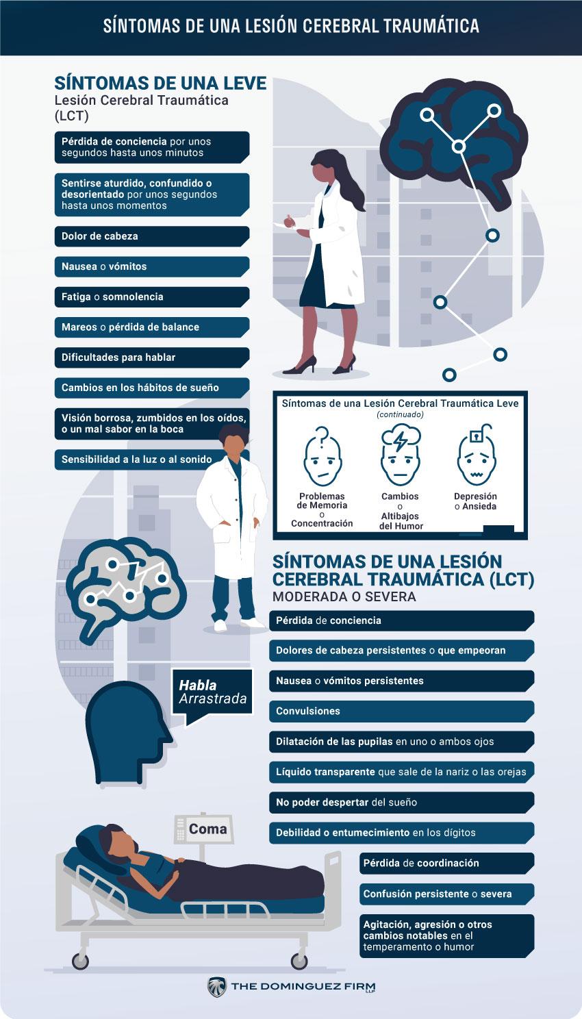Sintomas de una Lesion Cerebral Traumatica