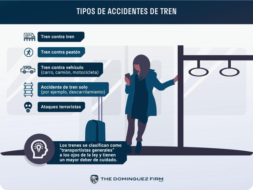 Tipos de Accidentes de Tren
