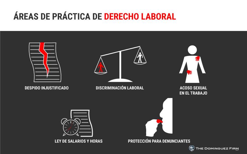 Areas De Practica De Derecho Laboral