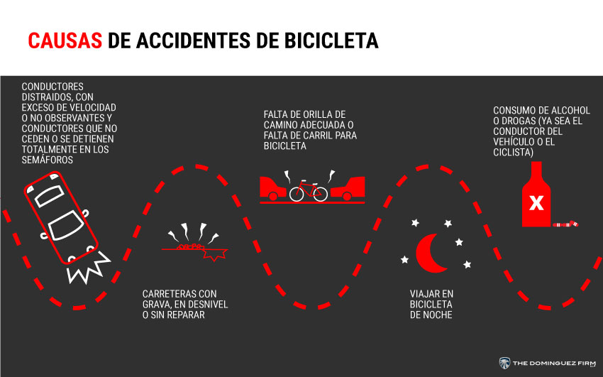 Causas De Accidentes De Bicicleta