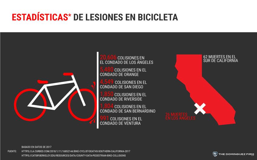 Estadisticas De Lesiones En Bicicleta