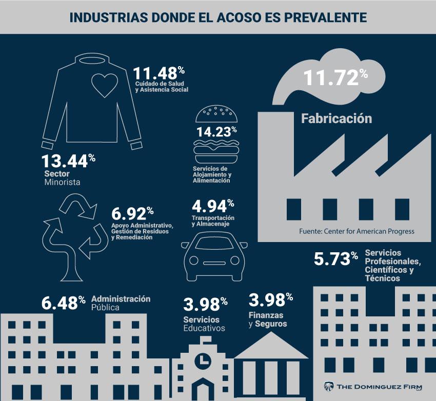 Industrias Donde El Acoso Es Prevalente